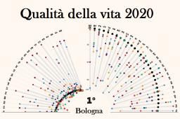 Qualità della vita 2020 - Sole 24 Ore
